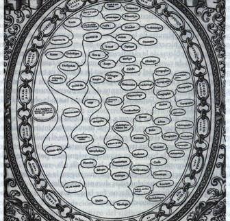 El esquema de los saberes de Christofhe de Savigny, Tableaux accomplis, 1587, París, Biblioteca Nacional.